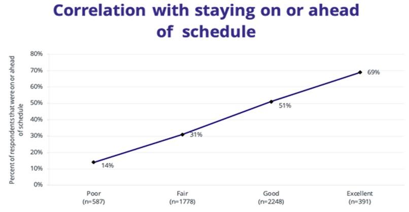 变革管理与项目管理的时间表的关联性