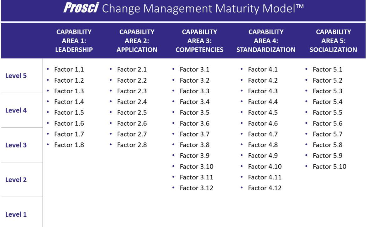 如何使用Prosci變革管理成熟度模型2组织变革/企业变革管理/领导能力/企业变革/企业 变革