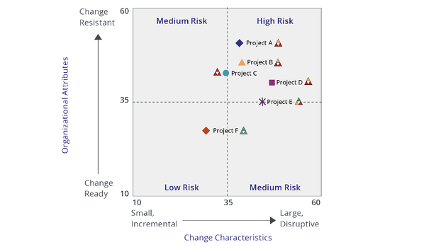 Prosci Risk Assessment Grid